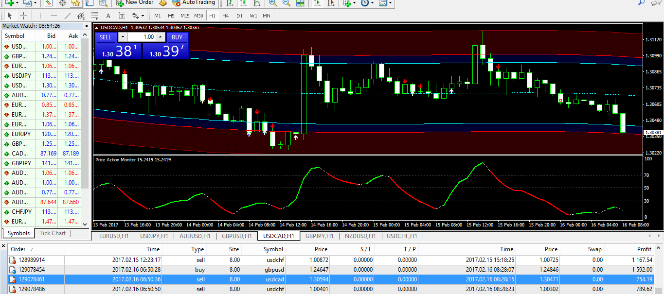 forex trading systems that work