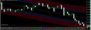 USD/JPY Daily Technical Analysis