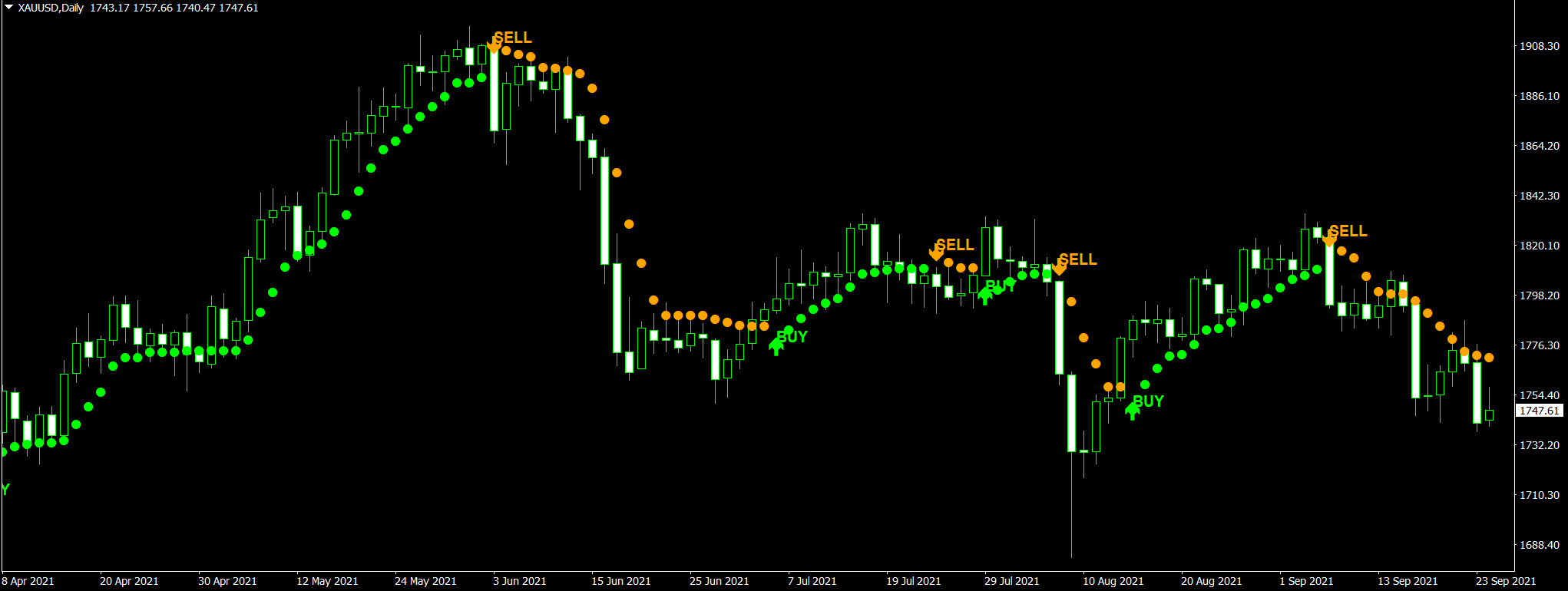best meta trader indicator for forex and crypto